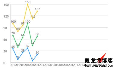 解决ucharts图表X轴数据内容太多导致覆盖显示不完整